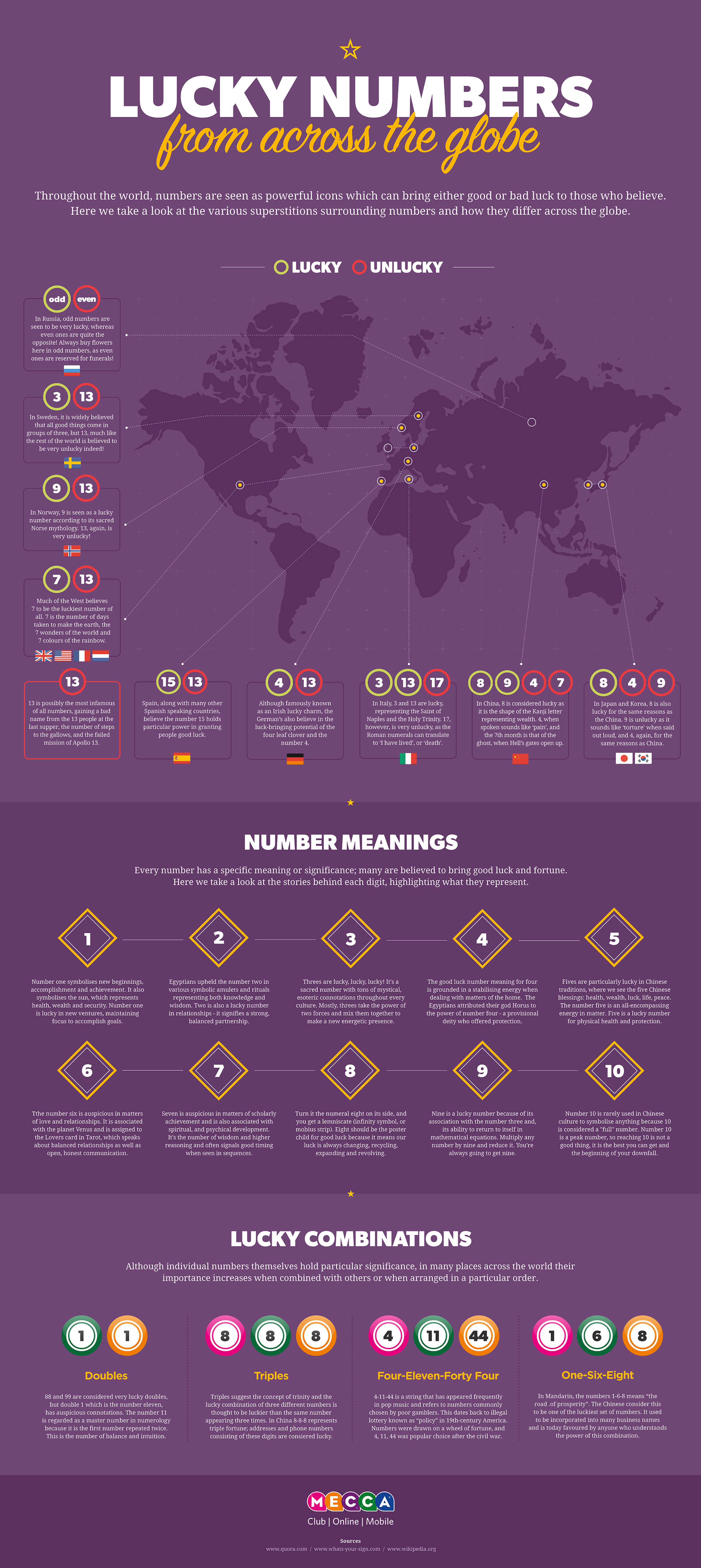 Lucky numbers from across the globe - Mecca Blog