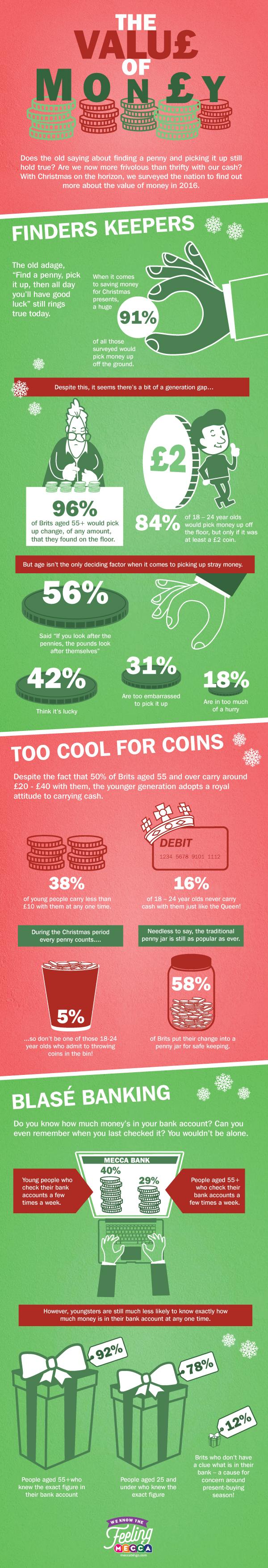 Value of Money infographic